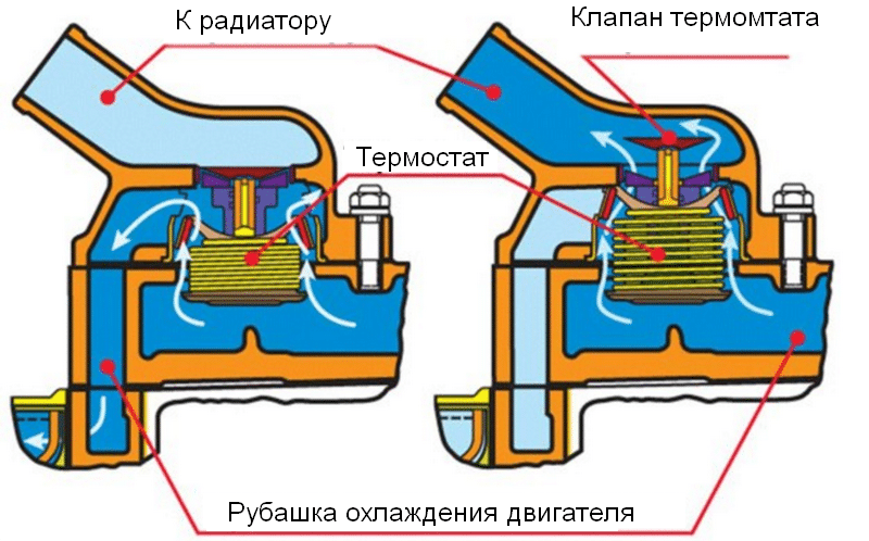 princip-raboty-sistemy-ohlazhdenija-dvigatelja04
